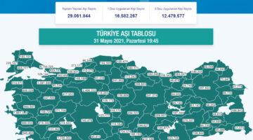 Sağlık Bakanlığı yapılan aşı miktarını açıkladı